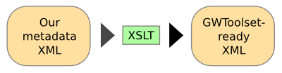 XSLT is our friend when it comes to XML manipulation.